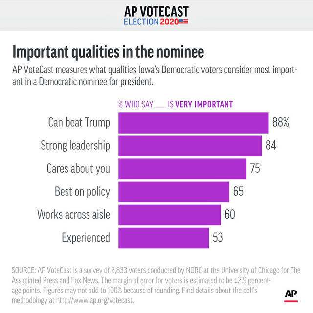 AP VoteCast measures what qualities Iowa's Democratic caucus-goers consider most important in a Democratic nominee for president.;