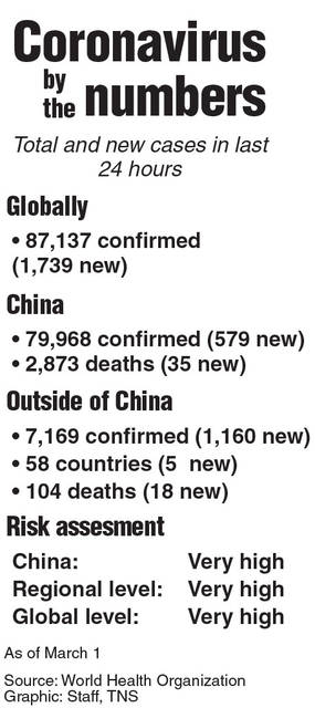 Coronavirus by the numbers the past 24 hours.