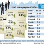 Unemployment rates dropped in February