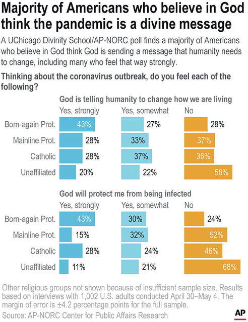 A UChicago Divinity School/AP-NORC poll finds a majority of Americans who believe in God saying they think God is sending a message that humanity needs to change, including many who feel that way strongly.;