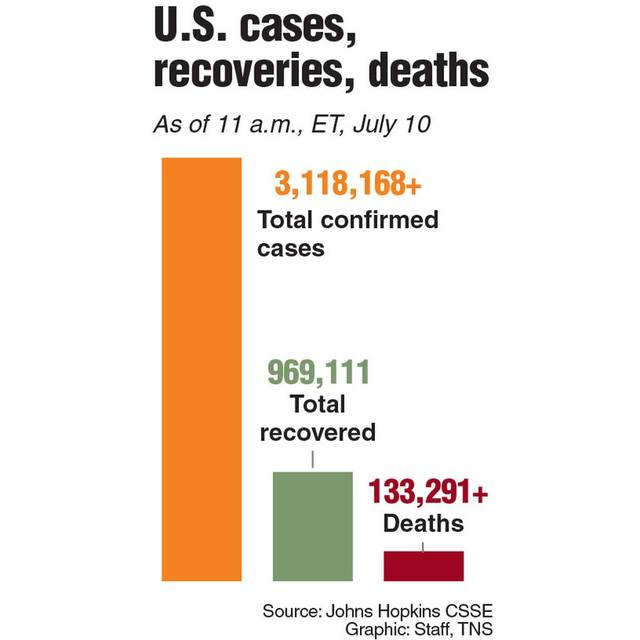 Chart showing U.S. cases, deaths and recoveries.