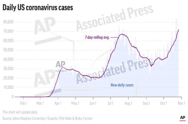 This preview image of an AP digital embed map shows U.S. new daily coronavirus cases and their 7-day rolling average throughout 2020. (AP Digital Embed)