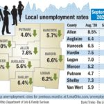 Allen County jobless rate falls to 7.6% in September