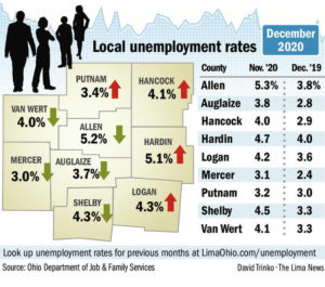 Mixed unemployment numbers for the region