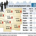 New workers and new jobs, but unemployment climbs