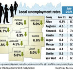 Unemployment rates fall in the region, up slightly overall in Ohio