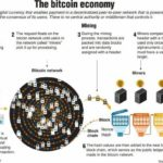 Crypto faces existential threat as crackdown gathers steam